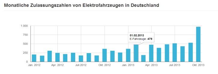 Monatliche Elektroauto-Zulassungszahlen 01-11-2013