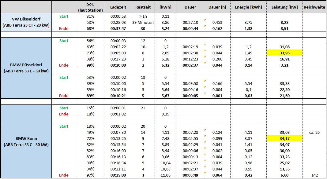 CCS Ladungen - Auswertung