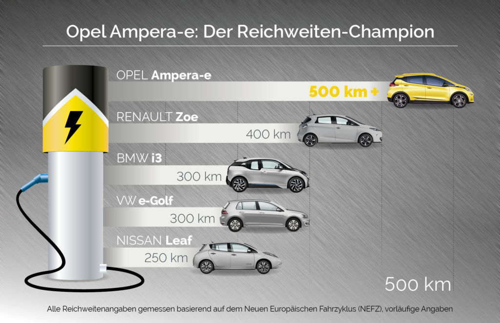 Copyright: Adam Opel AG